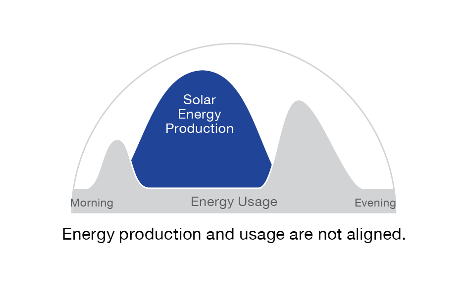 Enphase solar generation illustration