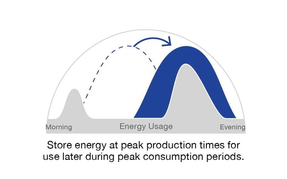 Enphase solar shift illustration